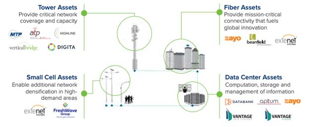 Benefits of the Digital Colony Portfolio and Partnership - DataBank